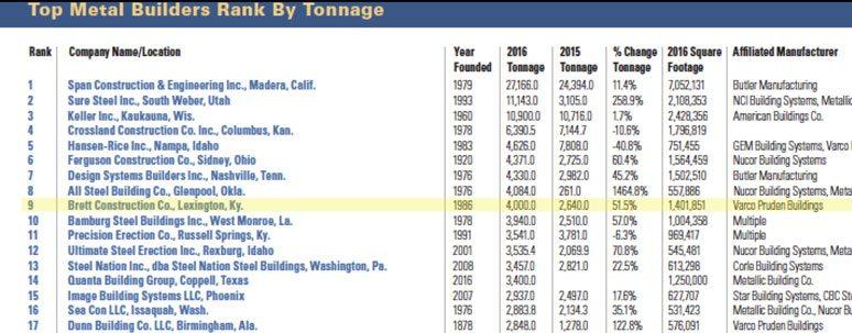 Top Home Builders In Lexington Ky